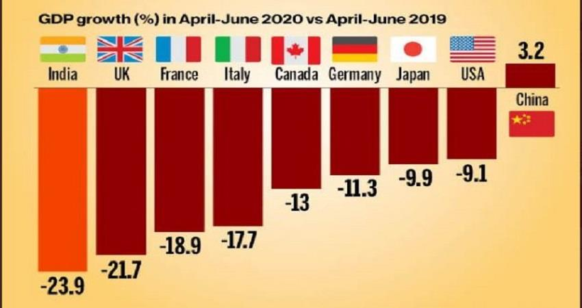 covid19-india-gdp-data-and-top-economies-have-suffered-worst-gdp-fall-prsgnt