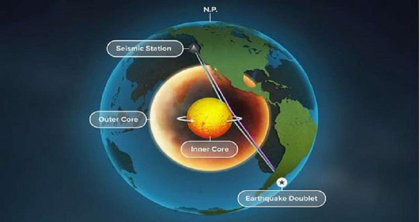 earth-inner-core-is-rotating-mountains-rising-study-prsgnt