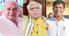Haryana Election 2019: हरियाणा में किसी भी पार्टी को बहुमत नहीं, दुष्यंत चौटाला होंगे किंगमेकर